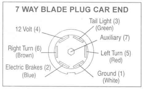 Rv 7 Way Plug Wiring Diagram from www.johnsontrailerco.com